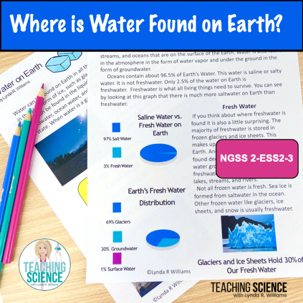 where is water found?