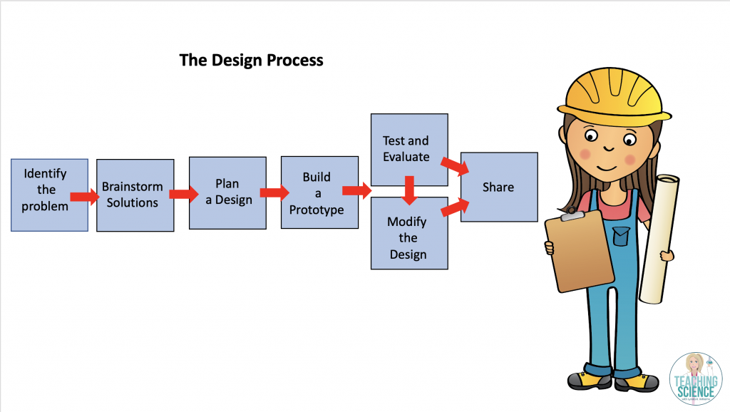 The Design Process in Engineering